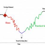 satir-change-model